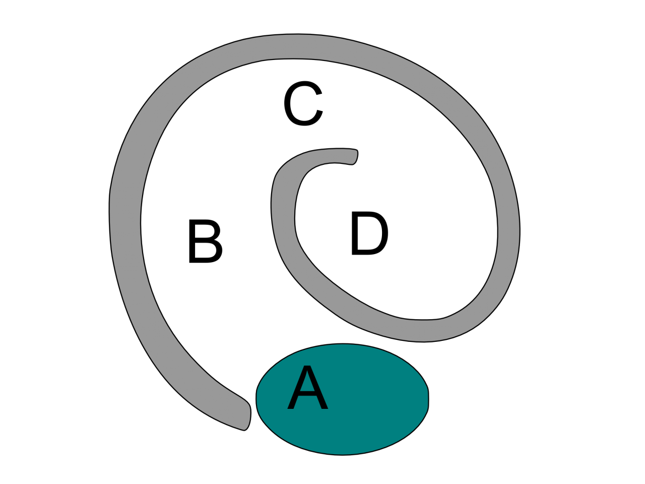 Kräuterspirale schema1a